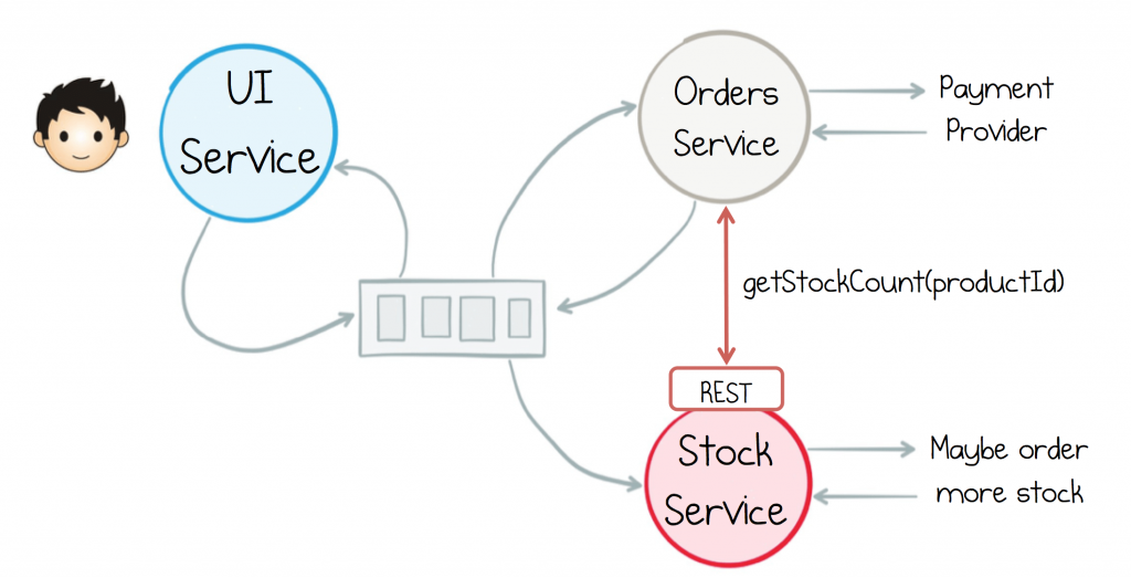 Build Services on a Backbone of Events | Confluent for Microservices