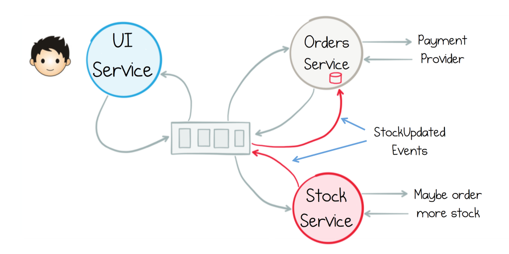 Orders Service would subscribe to the stream of Stock events