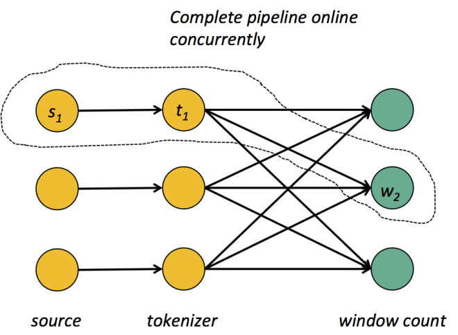 Complete pipeline online concurrently