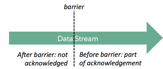 After barrier: not acknowledged, Before barrier: part of acknowledgement