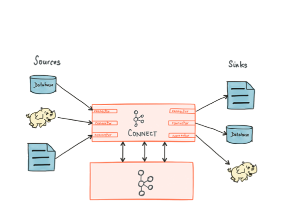 Confluent Platform as a Kafka connector