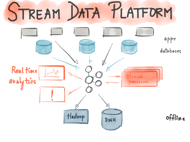 Apache Kafka stream data platform