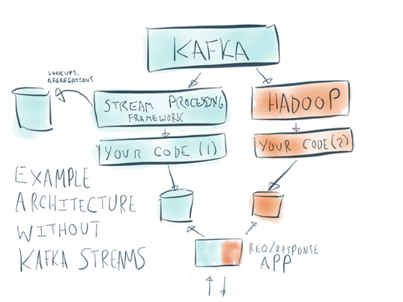 Example architecture without Kafka Streams