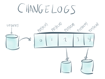 Changelogs in stream processing