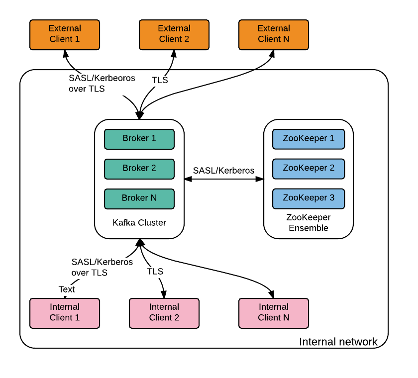 Network segmentation for security stack