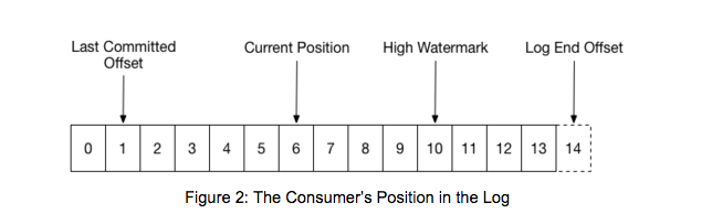 Figure 2: The Consumer's Position in the Log