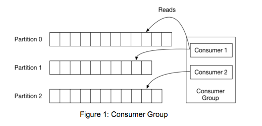 Introducing the Kafka Consumer: Getting Started with the New Apache