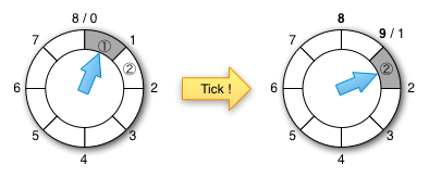 Hierarchical timing wheels