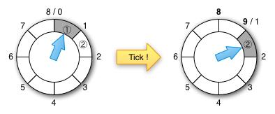 TimingWheels1