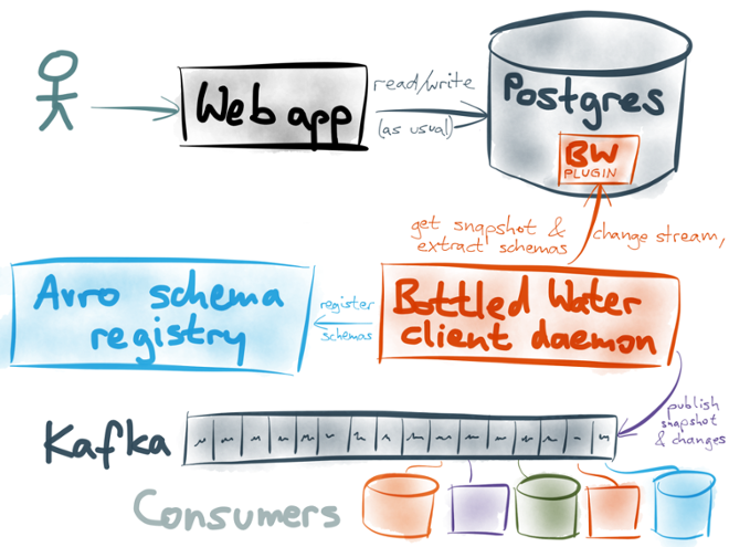 Bottled Water: Real-time integration of PostgreSQL and Kafka