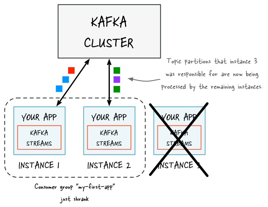 Figure 3: Kafka cluster consumer group – if one of the application instances is stopped