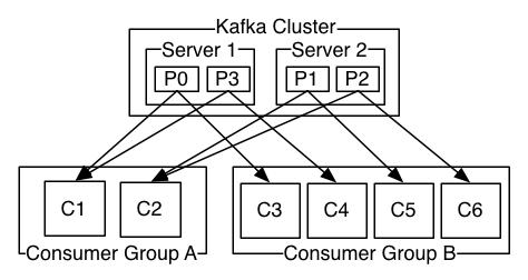 consumer-groups
