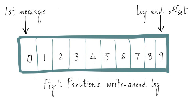 Fig1: Partition's write-ahead log