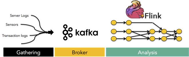 Gathering, broker (Kafka), analysis (Flink)