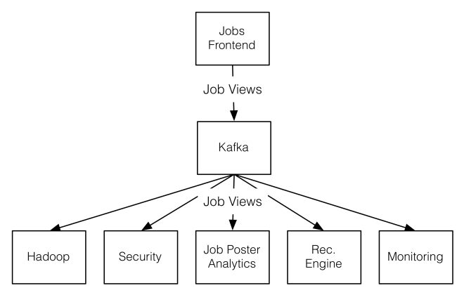 Putting Apache Kafka To Use: A Practical Guide To Building