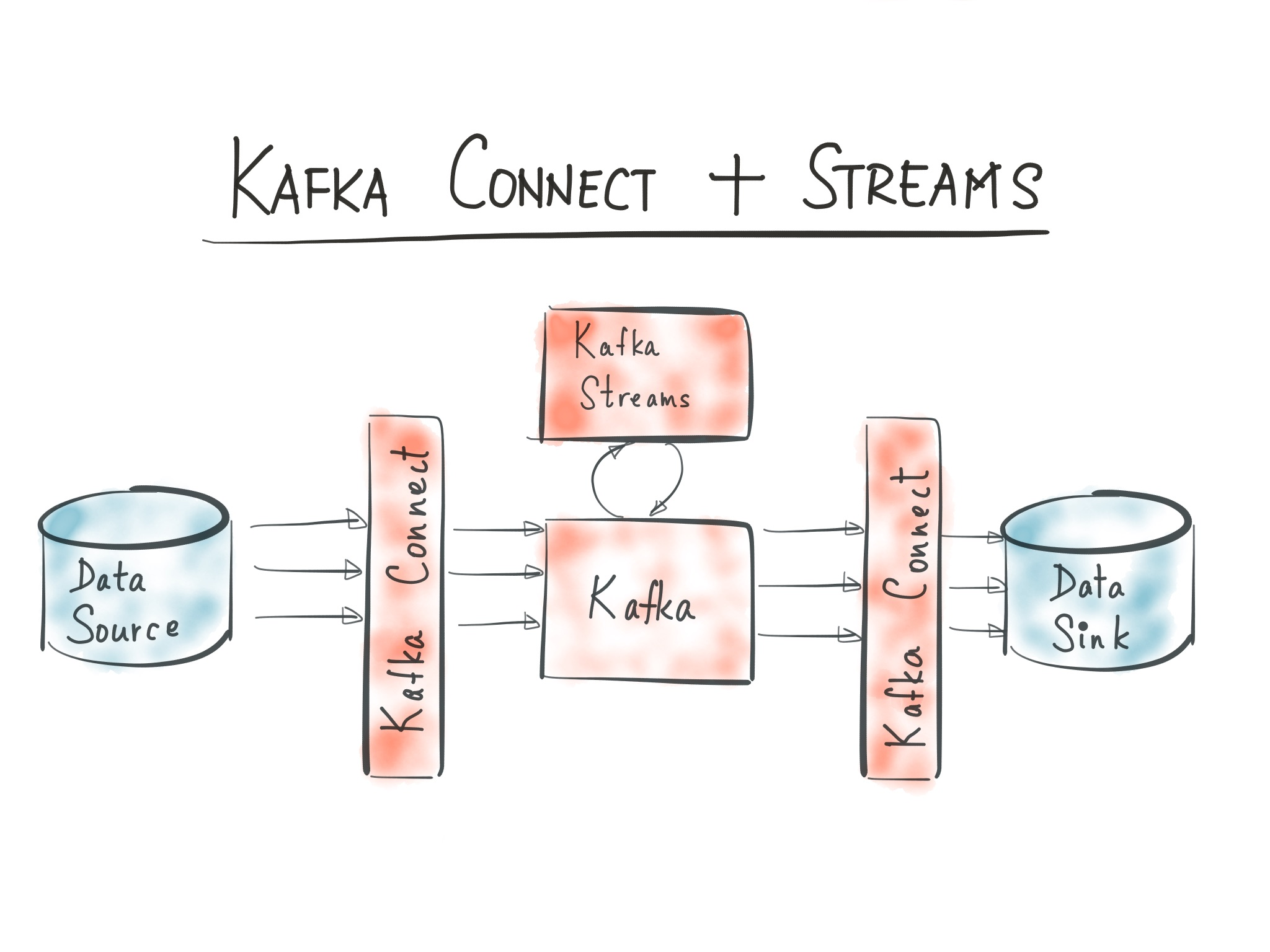 Hello World, Kafka Connect + Kafka Streams - Confluent