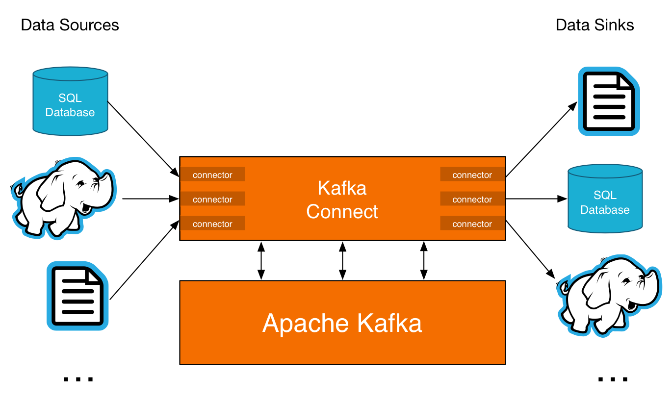 Kafka Connect makes it easy to connect Kafka clusters to databases, Hadoop, filesystems and more.