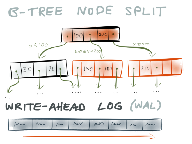B-tree node split