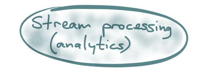 Stream processing (analytics)