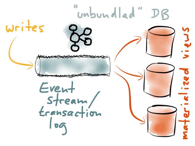 Unbundle the database: make the transaction log a first-class component