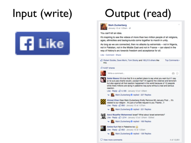 Facebook example: input = like button, output = post