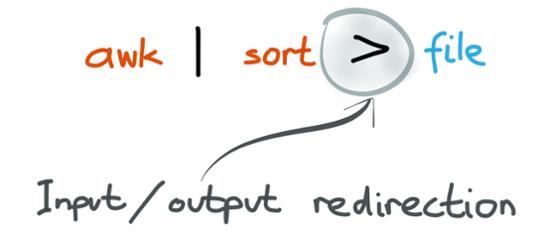 Unix philosophy redirection