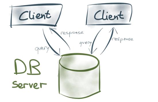 Unix philosophy database server