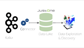 Kafka Connect Sink for PostgreSQL from JustOne Database