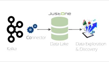 Kafka Connect Sink for PostgreSQL from JustOne Database