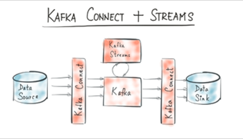 Kafka Connect