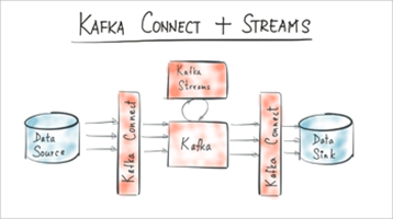 Apache Kafka 0 9 is Released - Confluent