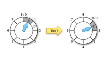 timing wheels
