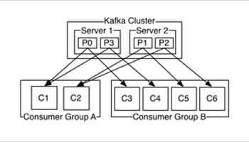 Kafka cluster