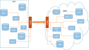 want-to-migrate-to-aws-cloud-use-apache-kafka-img