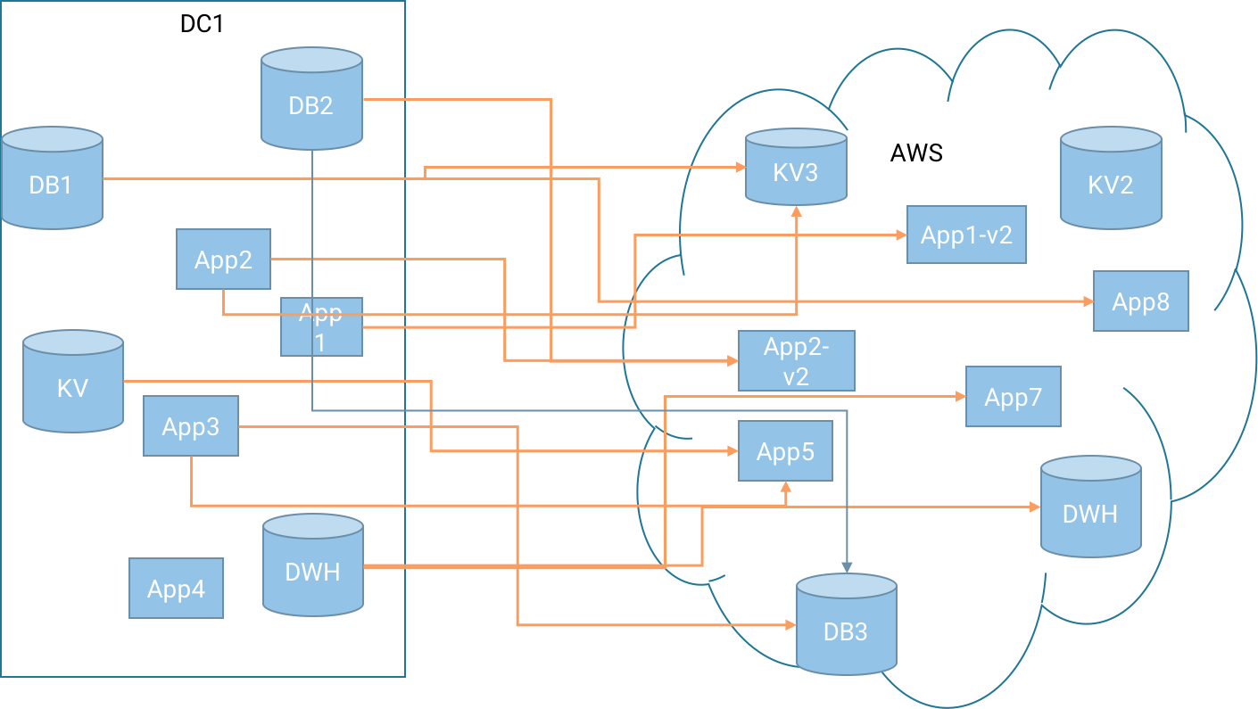 want-to-migrate-to-aws-cloud-use-apache-kafka-img-1