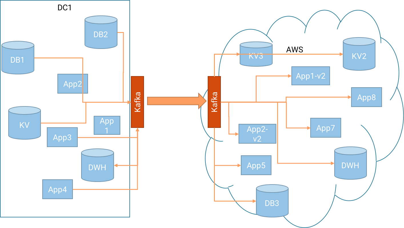 want-to-migrate-to-aws-cloud-use-apache-kafka-img-3