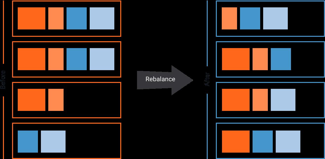 Auto Data Balancing