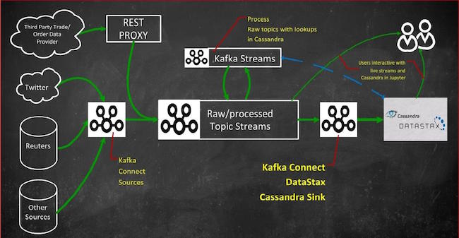The Connect API in Kafka Cassandra Sink: The Perfect Match