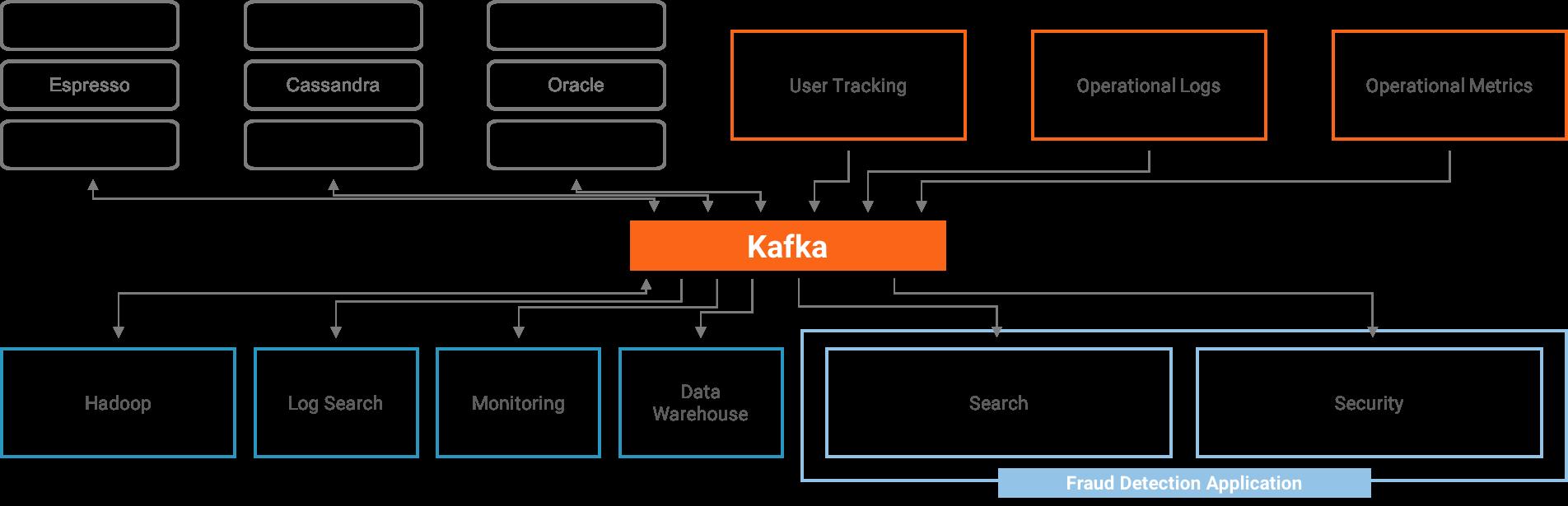 moving-to-aws-cloud-with-kafka-img-3