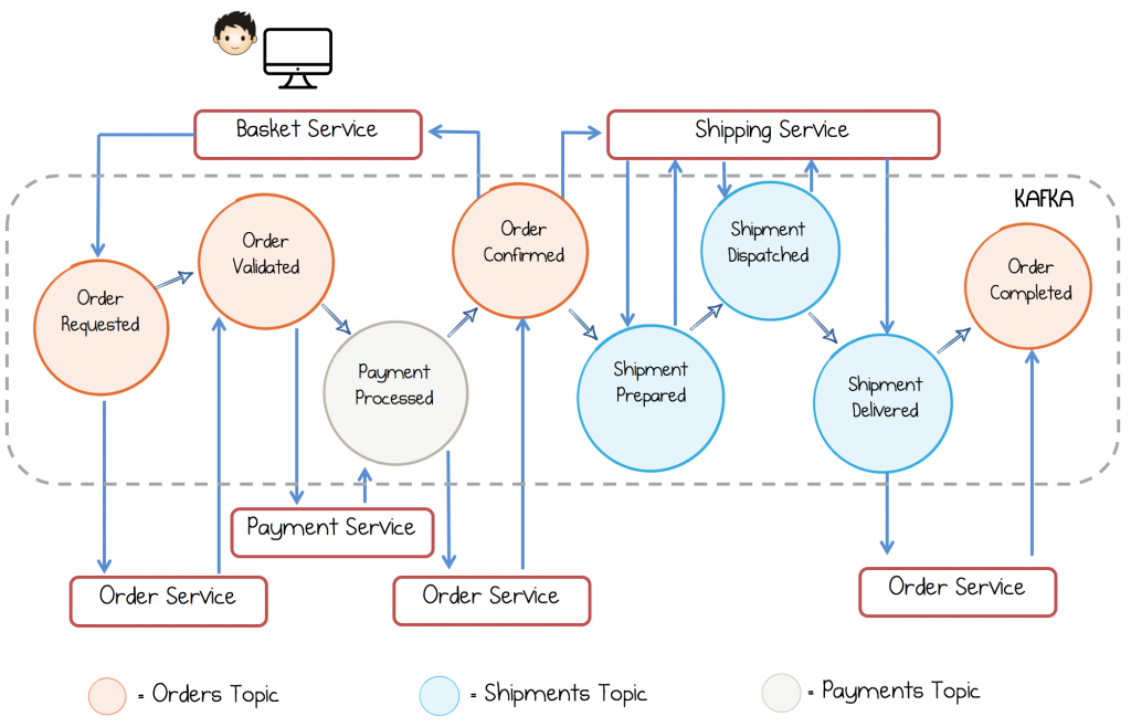 Build Services on a Backbone of Events   Confluent for