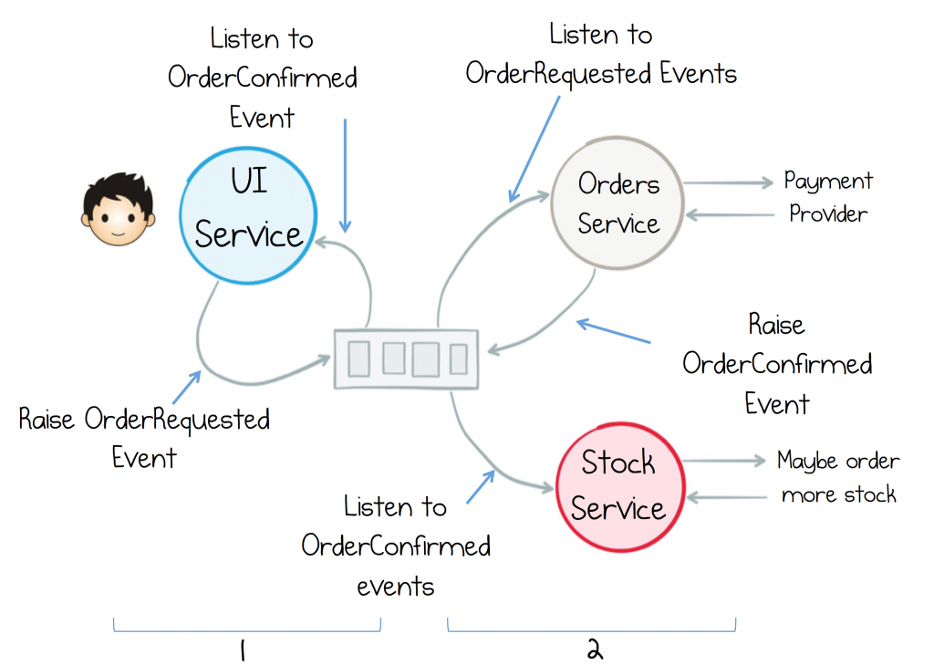 Build Services on a Backbone of Events | Confluent for