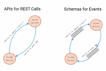 APIs for REST Calls | Schemas for Events