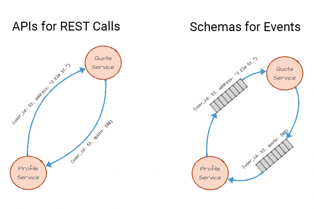 Schemas, Contracts, and Compatibility | Confluent