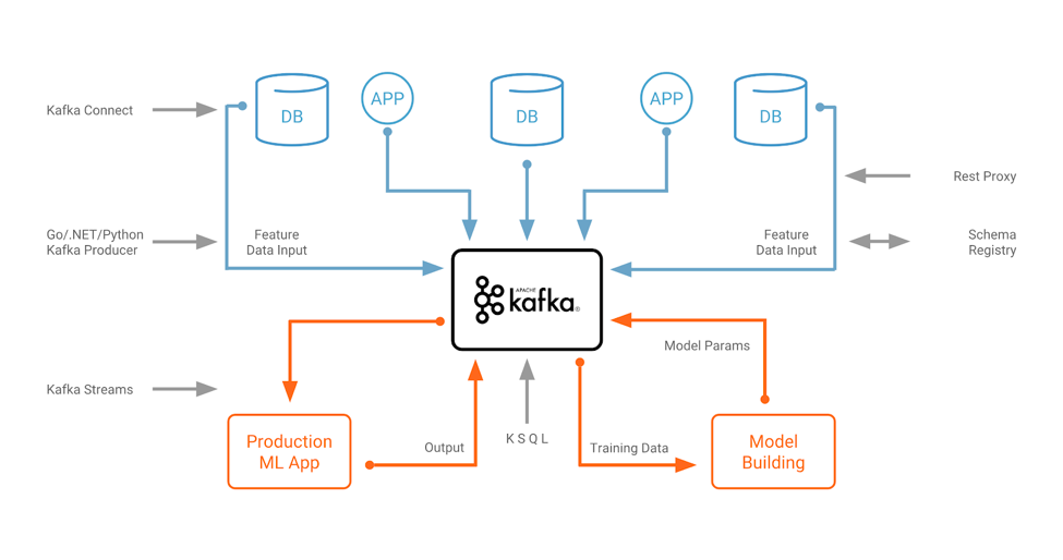 Apache Kafka architecture for machine learning