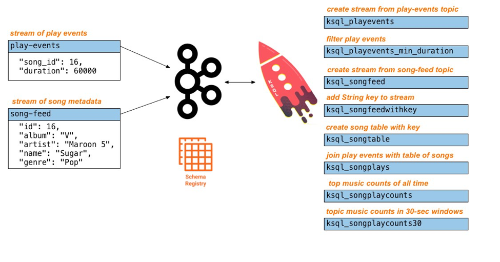 Hands-On: Building a Streaming Application with KSQL