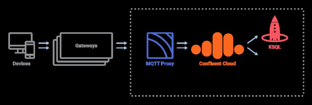 Devices ➝ Gateways ➝ MQTT Proxy ➝ Confluent Cloud ➝ KSQL | Connectors