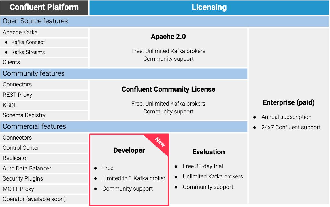 Confluent Platform | Licensing