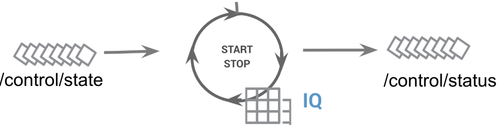 /control/state → START STOP | IQ → /control/status