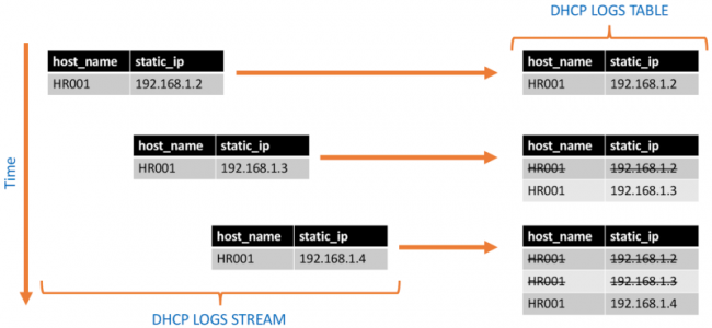 DHCP LOGS STREAM | DHCP LOGS TABLE
