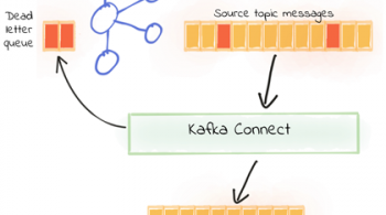 Kafka Connect – DLQ
